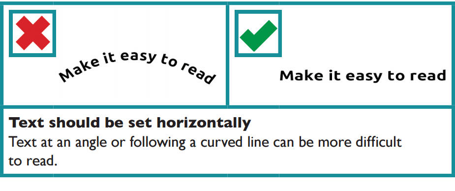 Text should be set horizontally, text at an angle or a curved line is more difficult to read