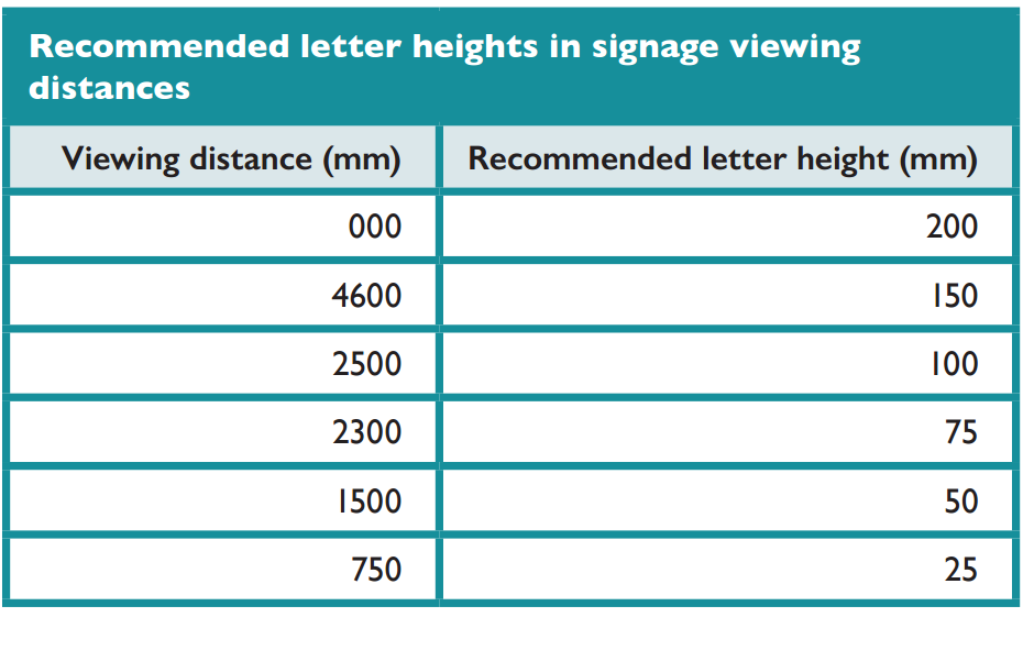 Recommended letter heights in signage viewing distances.